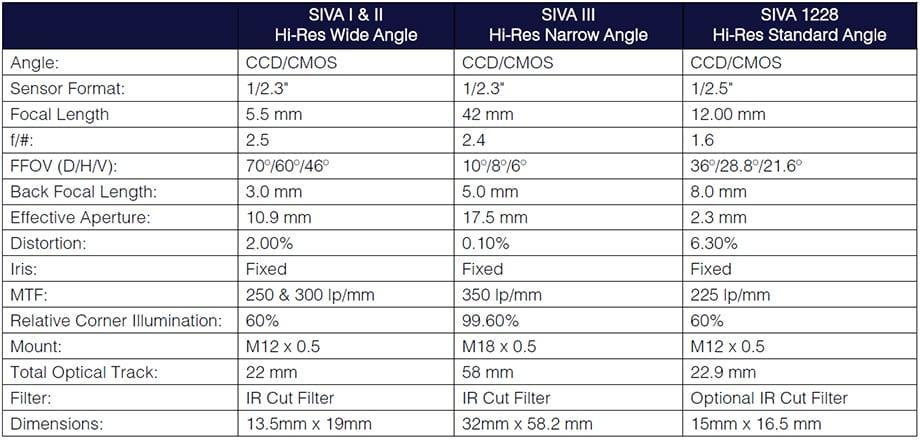 Assemblies SIVA Chart